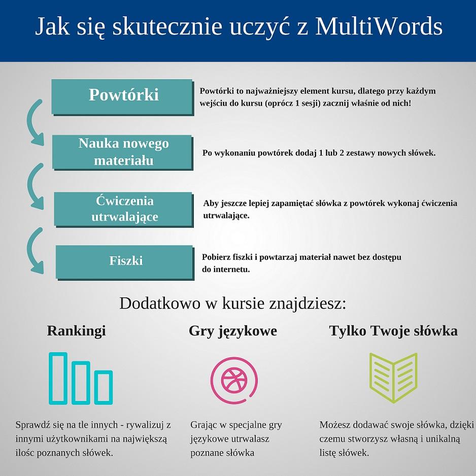 Pomoc jak uczyć się z MultiSłówkami
